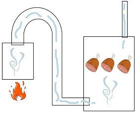 На протяжении всего времени копчения в топке необходимо поддерживать стабильный огонь и температуру