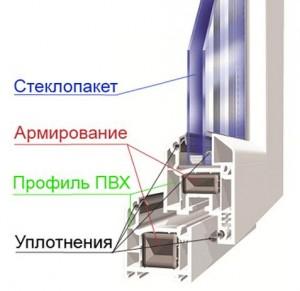 пластиковое окно это сложный механизм требующий специального ухода