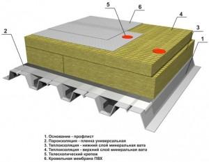схема установки и монтажа ПВХ кровельных мембран
