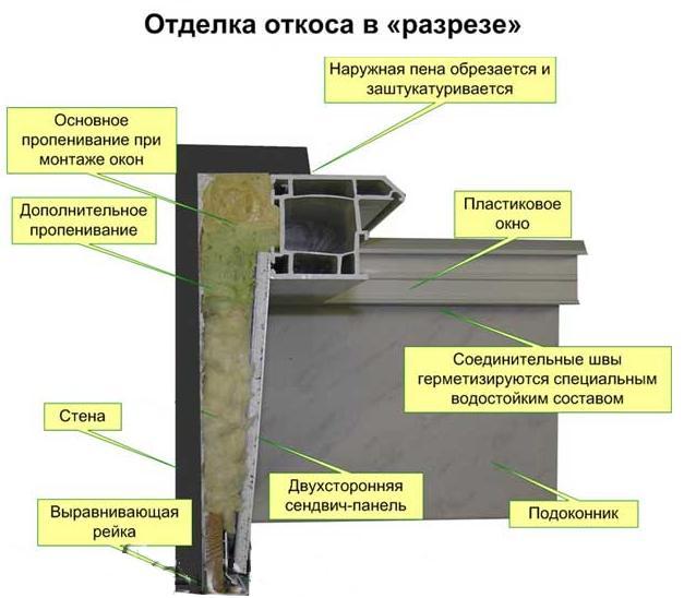 Пластиковые Панели Пошаговая Инструкция
