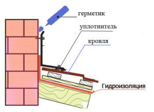 dymohod-v-dome-1