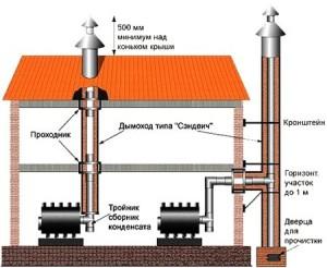dymohod-v-dome