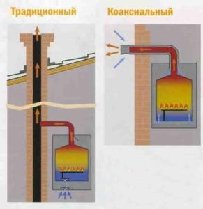 koaksil-dym-2