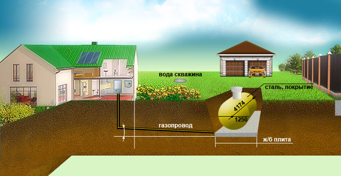Схема газификация дома или