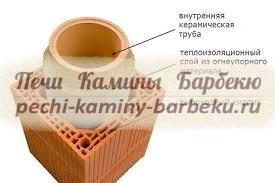 Из чего состоит керамический дымоотвод