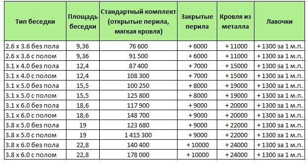 Цены на деревянные прямоугольные беседки