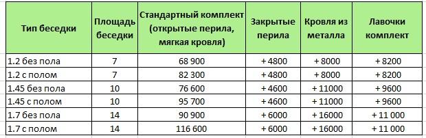 Цены на восьмигранные беседки из дерева